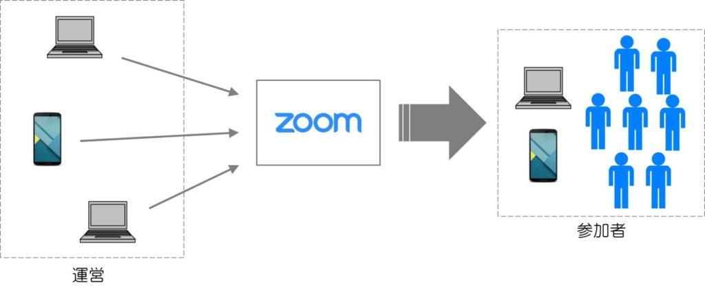 Zoomでのオンラインイベント概略図