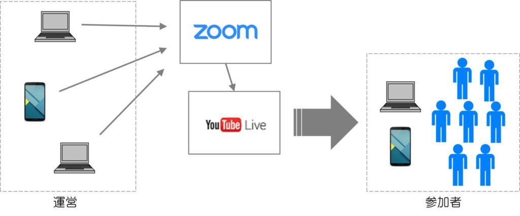 ZoomでのYuoTubeLive配信の概略図